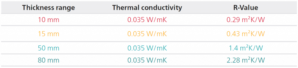Thermal resistances of glass wool in different thicknesses.