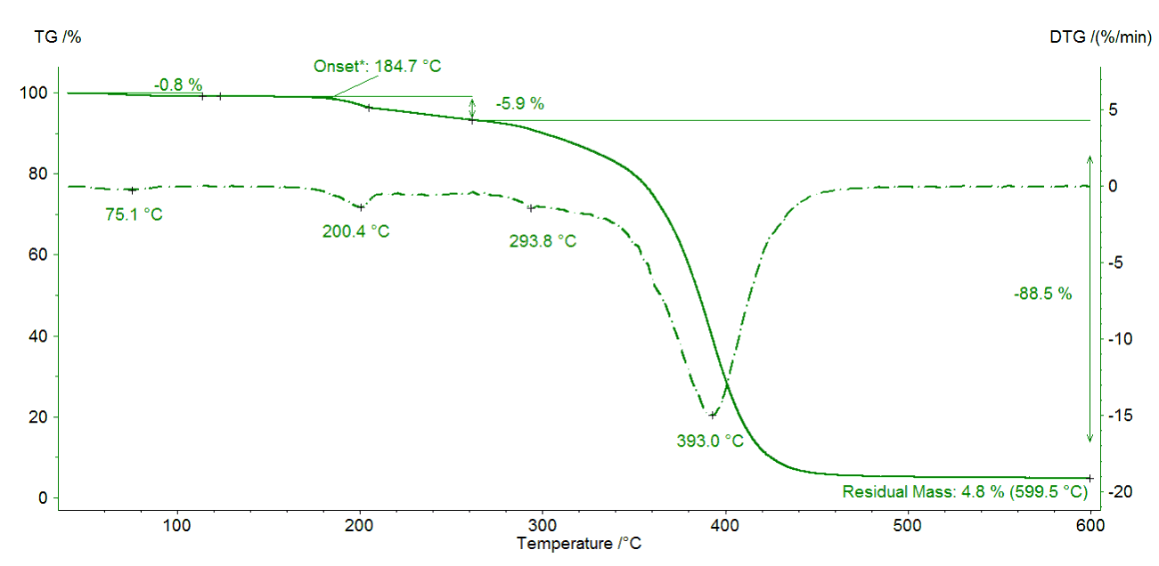Fig. 1. Mass changes of Eudragit® L100-55 during heating to 600°C. The curve Shows that the substance is thermal stable up to 185°C.
