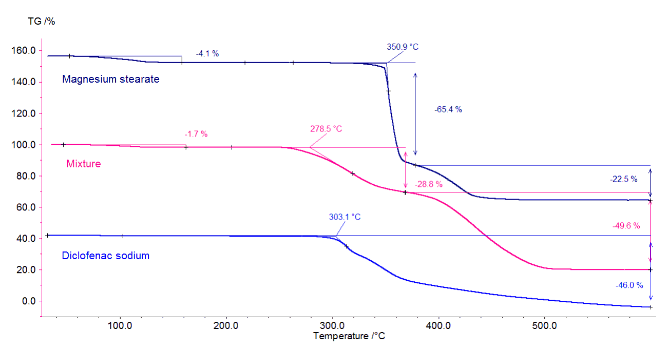 Figure 2. More Information about compatibility. Comparison of the TGA curves of pure diclofenac (bottom), magnesium stearate (top) and the mixture of diclofenac/magnesium