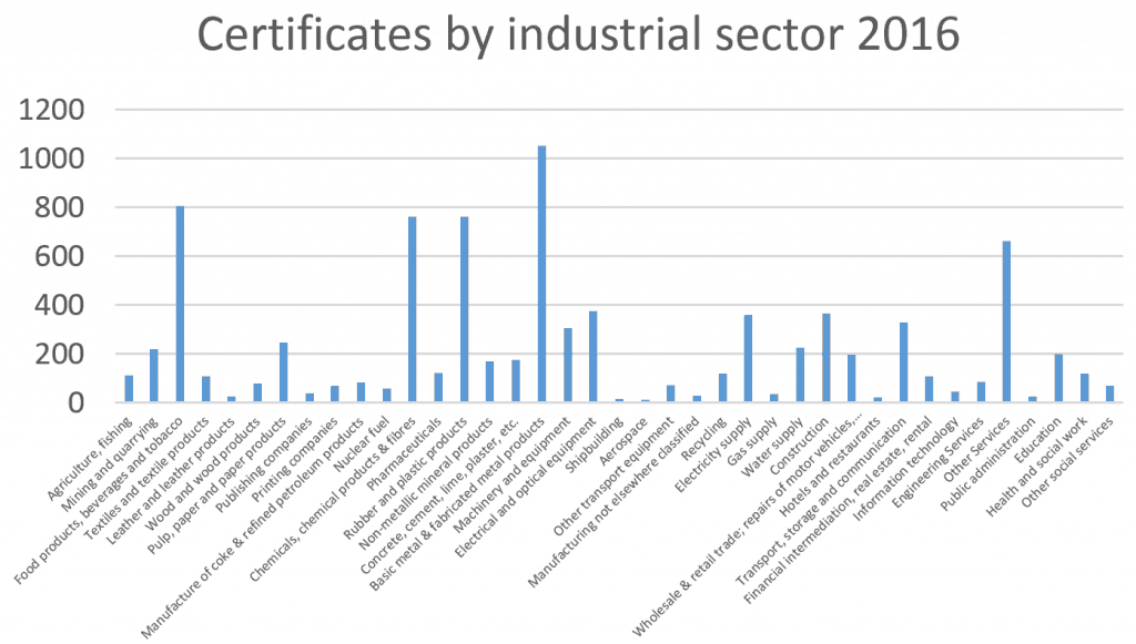 ISO 50001-Certificates by segments
