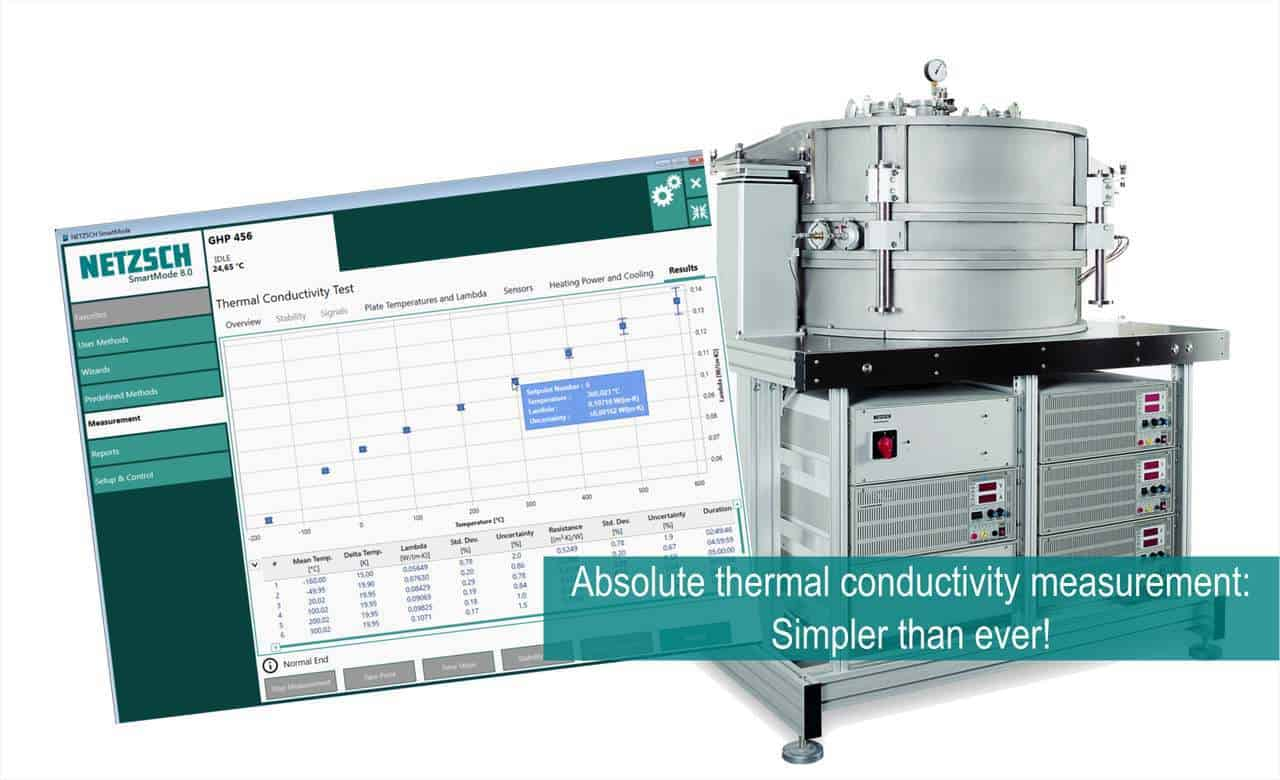 Absolute thermal conductivity measurement: Simpler than ever