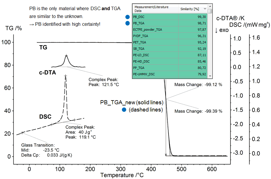 Illustration of a material recognition of the polymer PB using a TGA-c-DTA® measurement and Identify. The unknown TGA-c-DTA® curves is overlaid with database curves found. Furthermore, the so called hit list of the database search is shown.