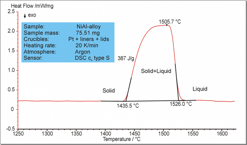 Fig. 1. DSC curve of a NiAl alloy for determination of the solidus and liquidus temperatures