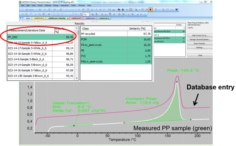 Using Proteus® software to compare measurement curves